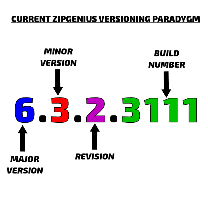 Current ZipGenius versioning paradigm