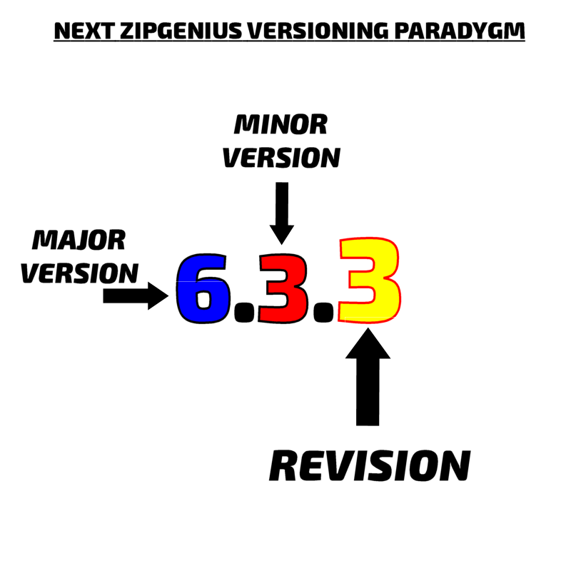 Next ZipGenius versioning paradigm.